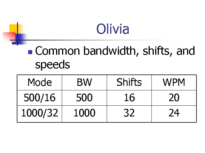 Olivia n Common bandwidth, shifts, and speeds Mode 500/16 1000/32 BW 500 1000 Shifts