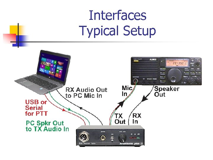 Interfaces Typical Setup