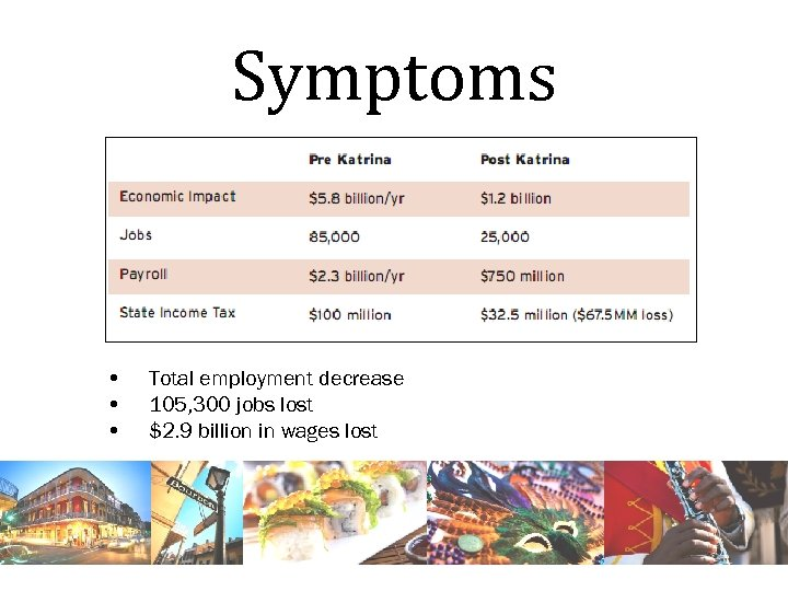 Symptoms • • • Total employment decrease 105, 300 jobs lost $2. 9 billion