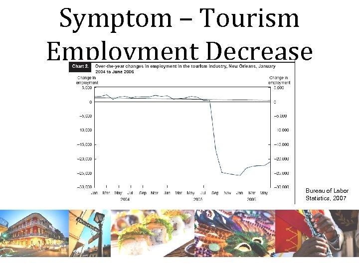 Symptom – Tourism Employment Decrease Bureau of Labor Statistics, 2007