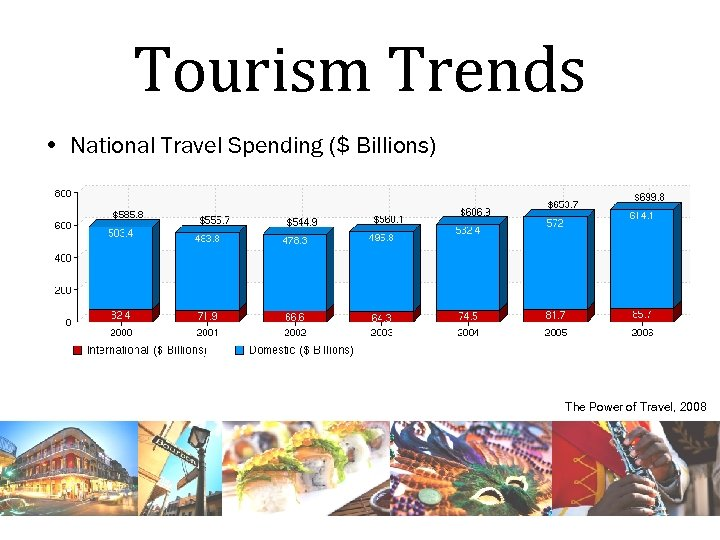 Tourism Trends • National Travel Spending ($ Billions) The Power of Travel, 2008