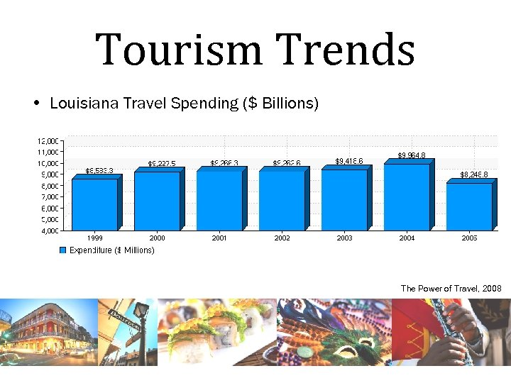 Tourism Trends • Louisiana Travel Spending ($ Billions) The Power of Travel, 2008