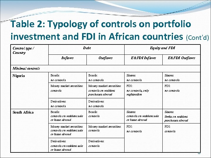 Table 2: Typology of controls on portfolio investment and FDI in African countries (Cont'd)