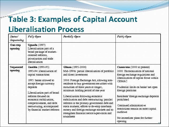 Table 3: Examples of Capital Account Liberalisation Process Status/ Sequencing Fully Open Partially Open