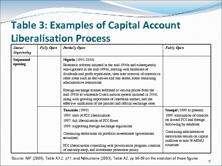 Table 3: Examples of Capital Account Liberalisation Process Status/ Sequencing Sequenced opening Fully Open