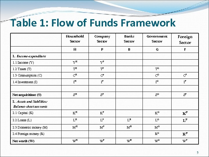 Table 1: Flow of Funds Framework Household Sector Company Sector Banks Sector Government Sector