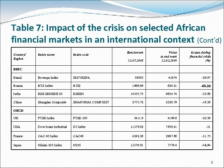 Table 7: Impact of the crisis on selected African financial markets in an international