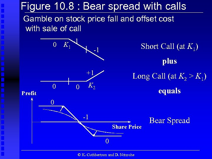 Figure 10. 8 : Bear spread with calls Gamble on stock price fall and