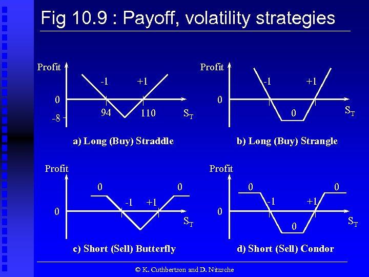 Fig 10. 9 : Payoff, volatility strategies Profit -1 +1 -1 0 -8 0