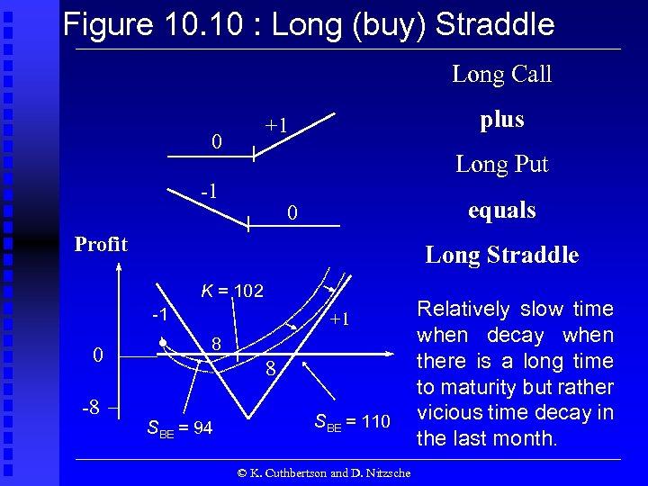 Figure 10. 10 : Long (buy) Straddle Long Call plus +1 0 Long Put