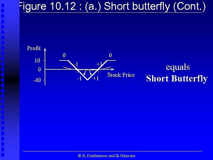 Figure 10. 12 : (a. ) Short butterfly (Cont. ) Profit 10 0 -40