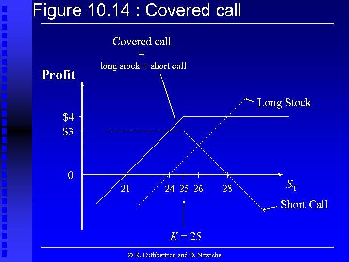 Figure 10. 14 : Covered call Profit = long stock + short call Long