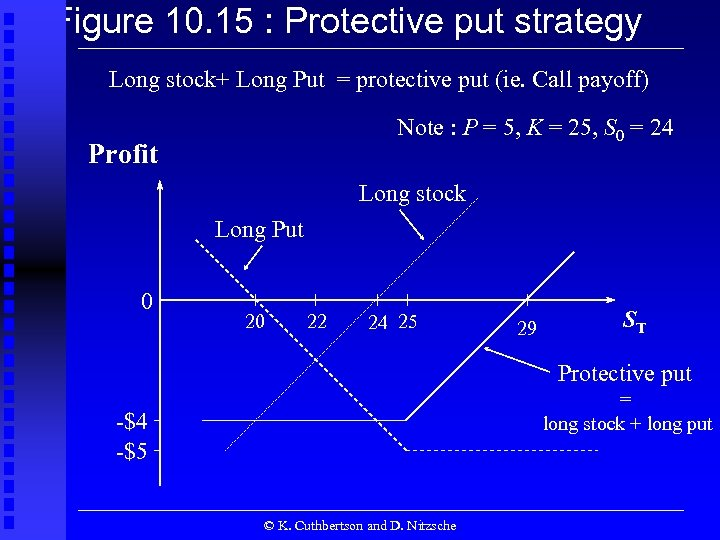 Figure 10. 15 : Protective put strategy Long stock+ Long Put = protective put