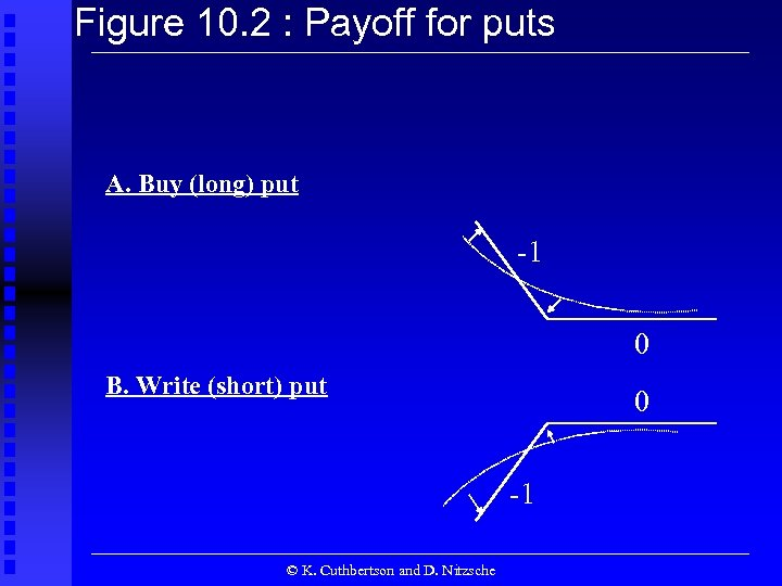 Figure 10. 2 : Payoff for puts A. Buy (long) put -1 0 B.