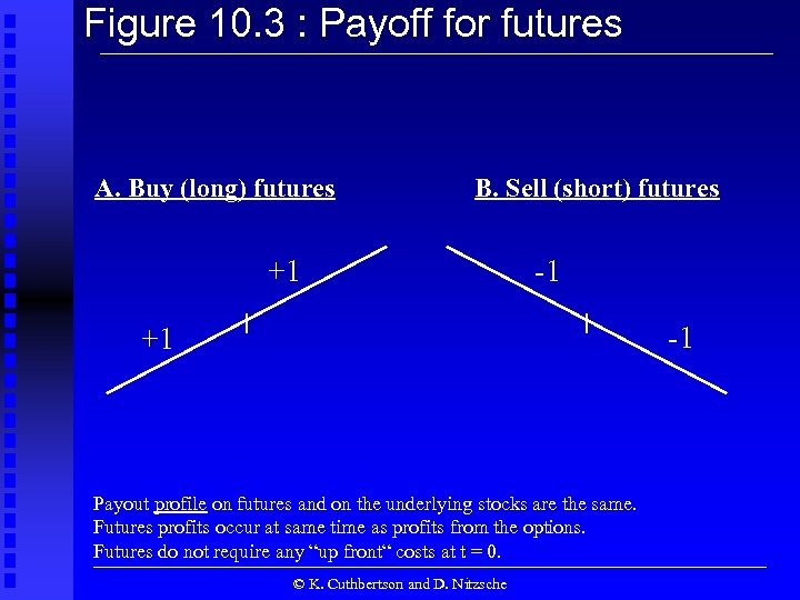 Figure 10. 3 : Payoff for futures A. Buy (long) futures B. Sell (short)