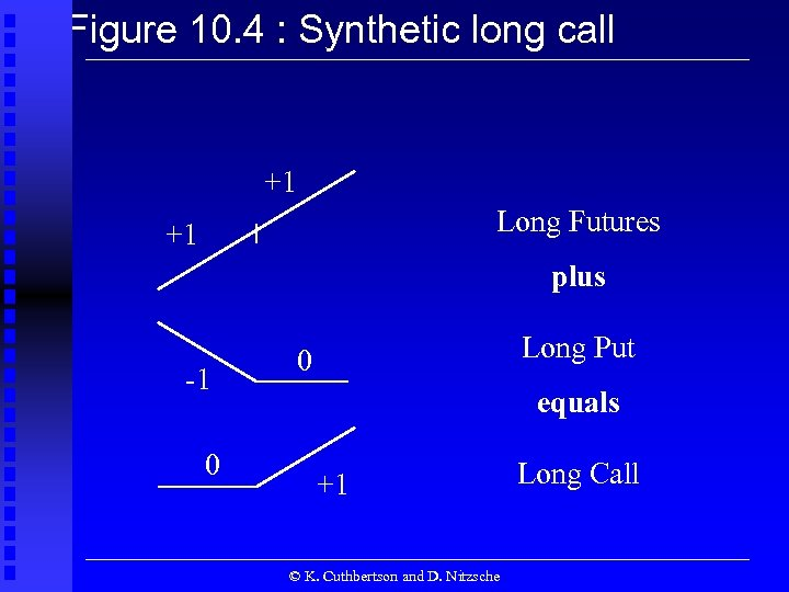 Figure 10. 4 : Synthetic long call +1 Long Futures +1 plus -1 0