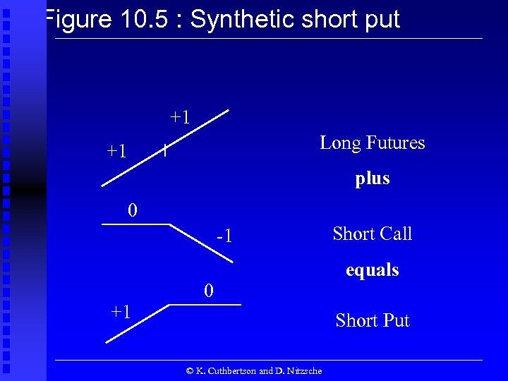 Figure 10. 5 : Synthetic short put +1 Long Futures +1 plus 0 -1