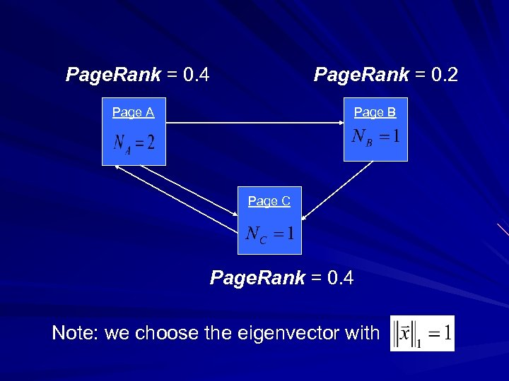 Page. Rank = 0. 4 Page. Rank = 0. 2 Page A Page B