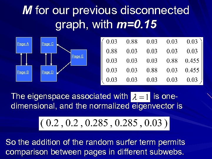 M for our previous disconnected graph, with m=0. 15 Page A Page C Page