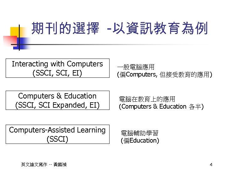 期刊的選擇 -以資訊教育為例 Interacting with Computers (SSCI, EI) Computers & Education (SSCI, SCI Expanded, EI)