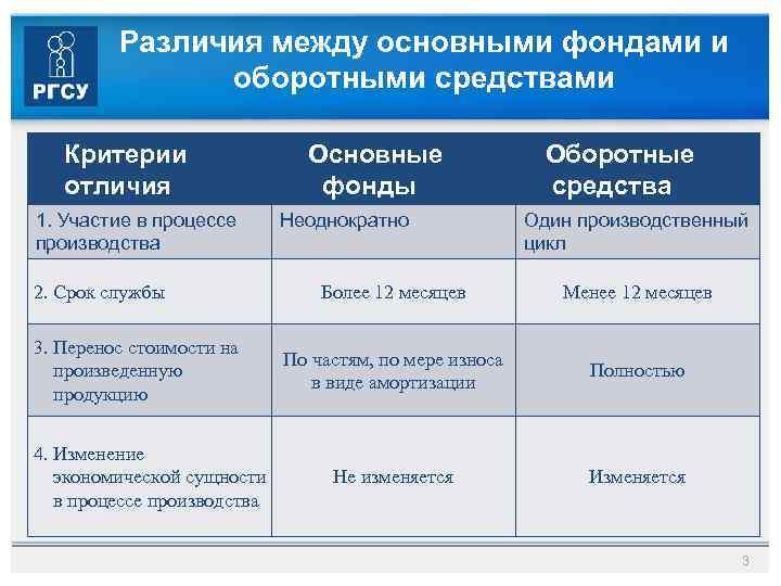 Шпаргалка оборотные фонды основные и