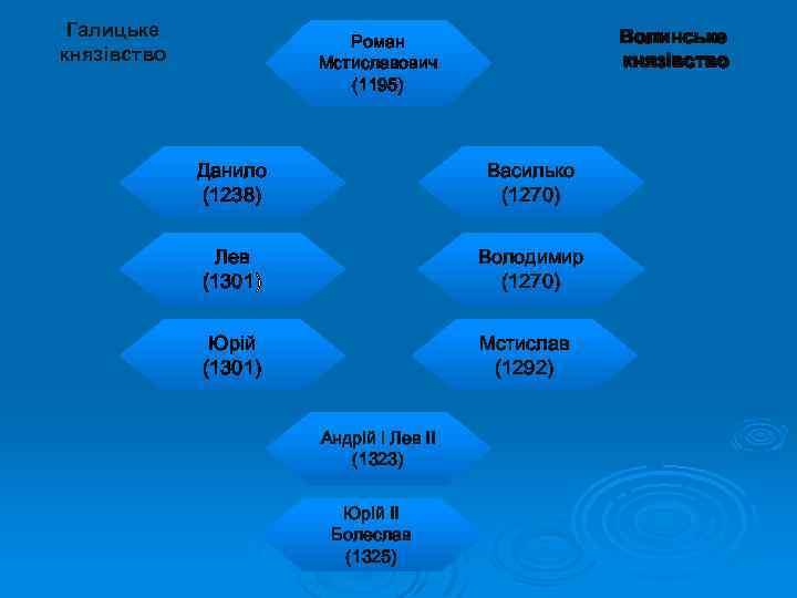 Галицьке князівство Волинське князівство Роман Мстиславович (1195) Данило (1238) Василько (1270) Лев (1301) Володимир
