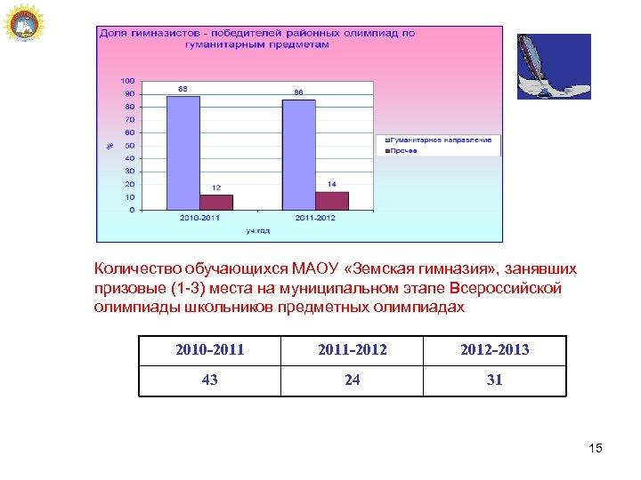 Количество обучающихся МАОУ «Земская гимназия» , занявших призовые (1 -3) места на муниципальном этапе