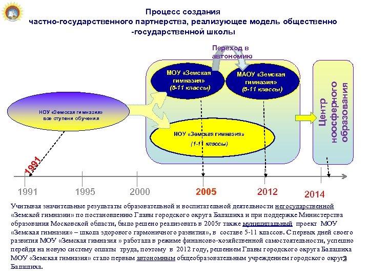 Процесс создания частно-государственного партнерства, реализующее модель общественно -государственной школы МОУ «Земская гимназия» (5 -11