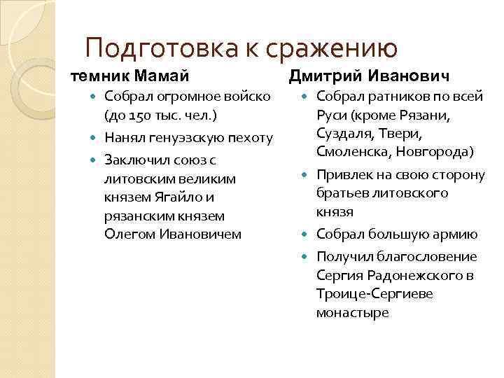 Подготовка к сражению темник Мамай Собрал огромное войско (до 150 тыс. чел. ) Нанял