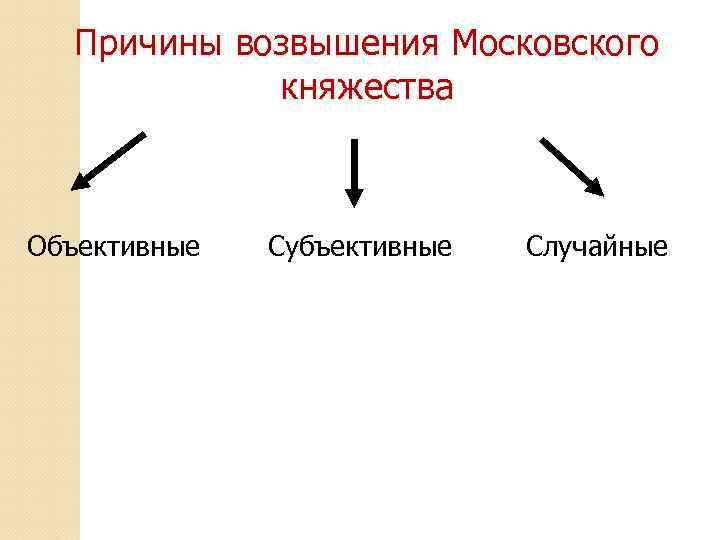Причины возвышения Московского княжества Объективные Субъективные Случайные