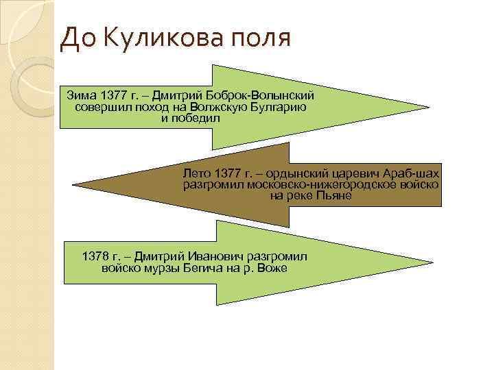До Куликова поля Зима 1377 г. – Дмитрий Боброк-Волынский совершил поход на Волжскую Булгарию