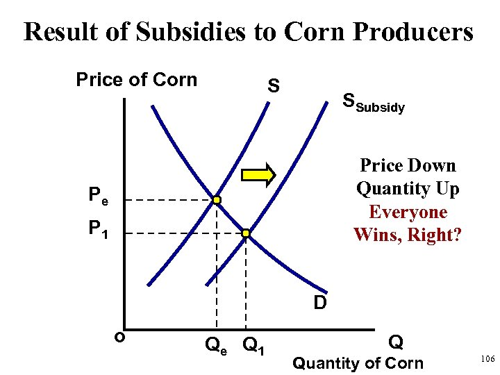 Result of Subsidies to Corn Producers Price of Corn S SSubsidy Price Down Quantity