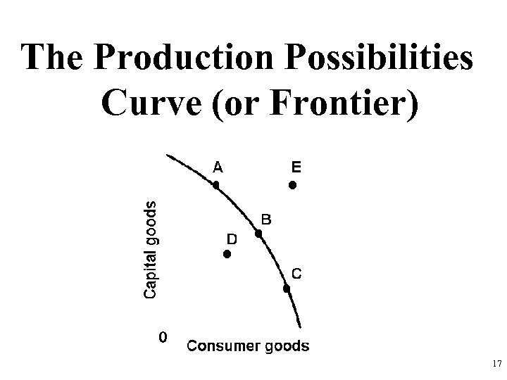 The Production Possibilities Curve (or Frontier) 17