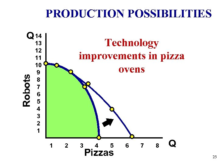 PRODUCTION POSSIBILITIES Robots Q 14 Technology improvements in pizza ovens 13 12 11 10