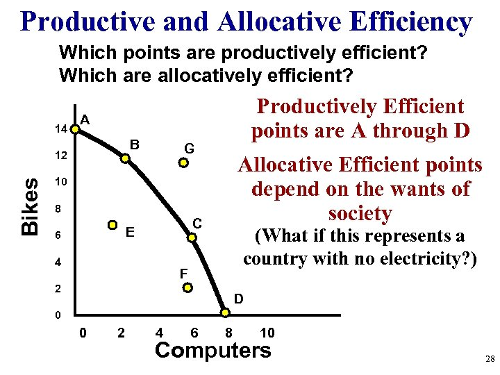 Productive and Allocative Efficiency Which points are productively efficient? Which are allocatively efficient? 14