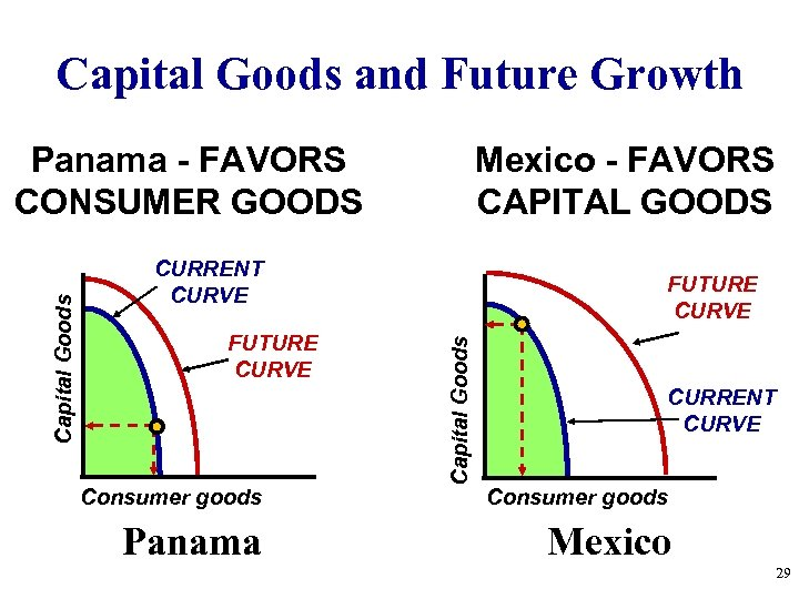 Capital Goods and Future Growth Mexico - FAVORS CAPITAL GOODS CURRENT CURVE FUTURE CURVE