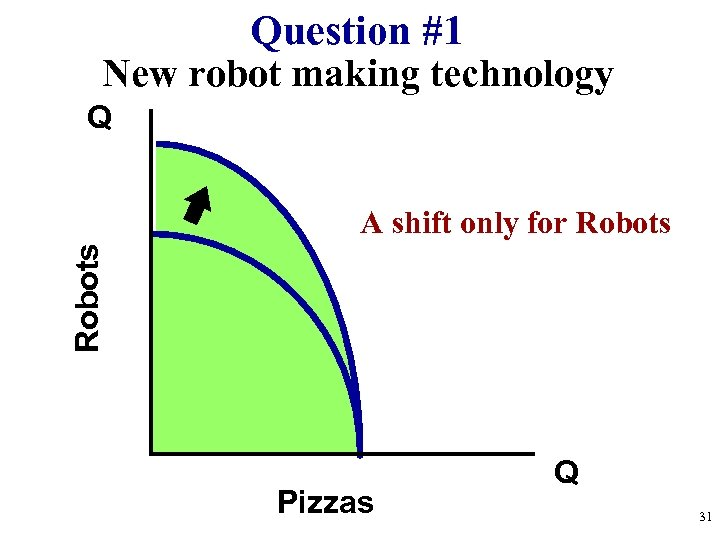 Question #1 New robot making technology Q Robots A shift only for Robots Pizzas