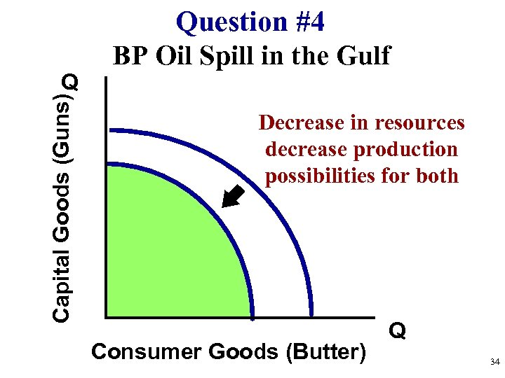 Capital Goods (Guns) Q Question #4 BP Oil Spill in the Gulf Decrease in