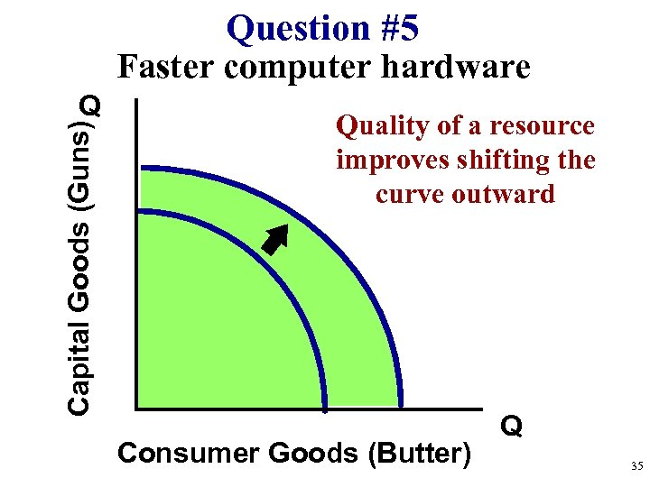 Question #5 Faster computer hardware Capital Goods (Guns) Q Quality of a resource improves