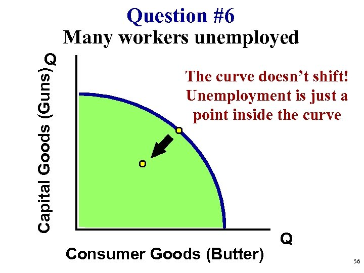 Question #6 Many workers unemployed Capital Goods (Guns) Q The curve doesn't shift! Unemployment