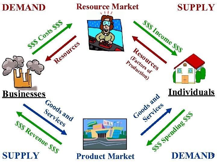Resource Market DEMAND $$ $$ $$ $ $ ts os C rc u o