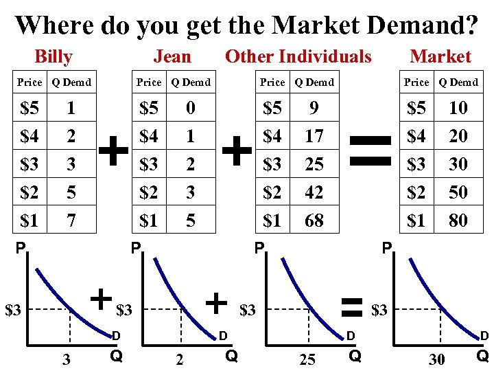Where do you get the Market Demand? Billy Jean Other Individuals Market Price Q