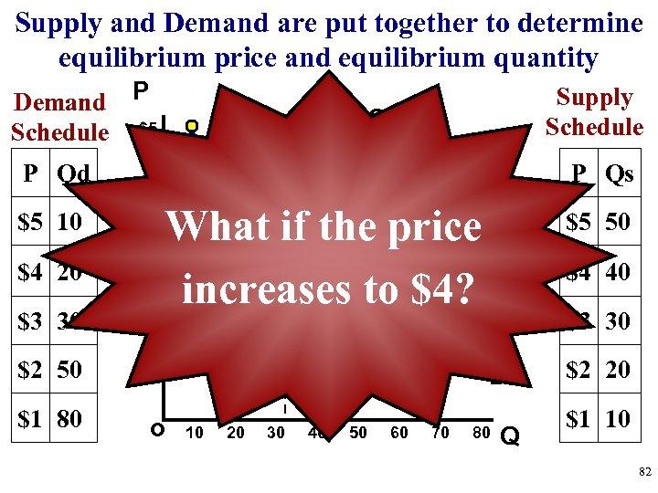 Supply and Demand are put together to determine equilibrium price and equilibrium quantity Demand