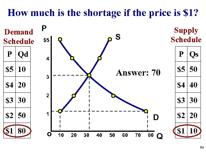 How much is the shortage if the price is $1? Demand P Schedule $5