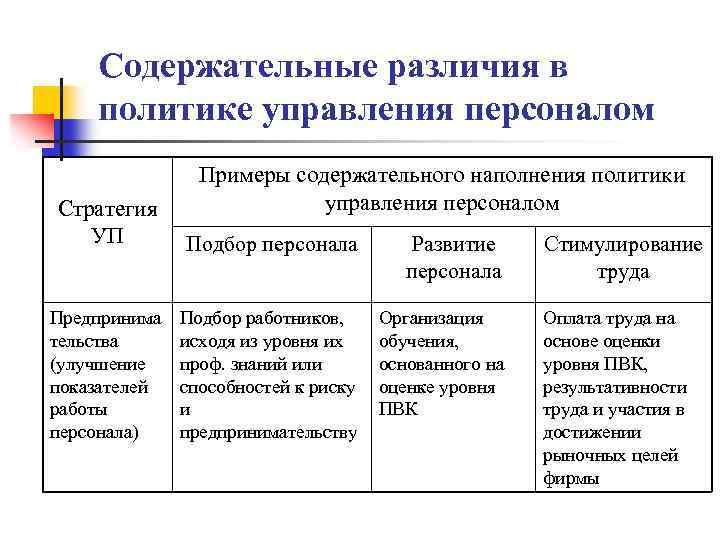 Содержательные различия в политике управления персоналом Примеры содержательного наполнения политики управления персоналом Стратегия УП