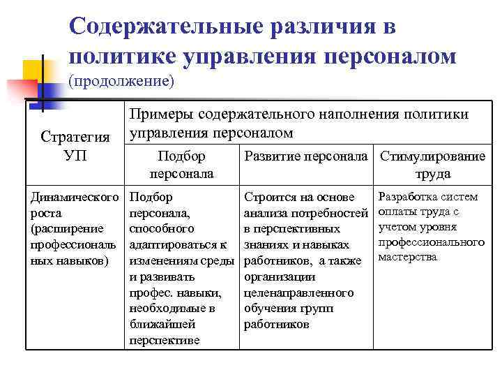 Содержательные различия в политике управления персоналом (продолжение) Стратегия УП Динамического роста (расширение профессиональ ных