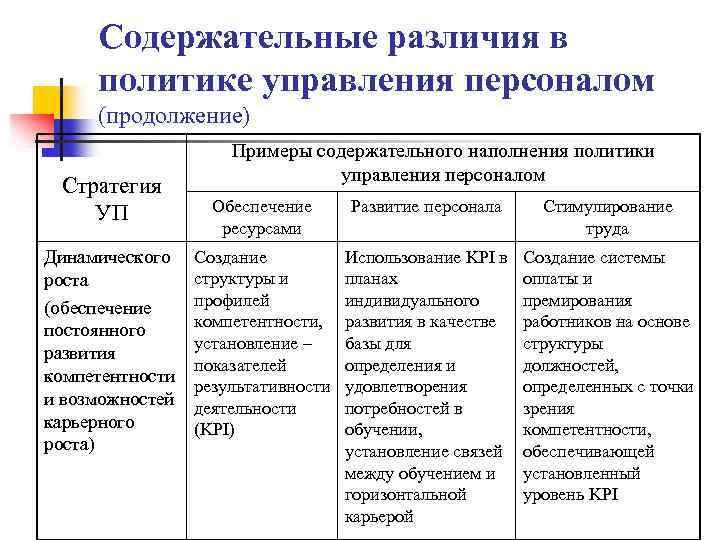 Содержательные различия в политике управления персоналом (продолжение) Стратегия УП Динамического роста (обеспечение постоянного развития