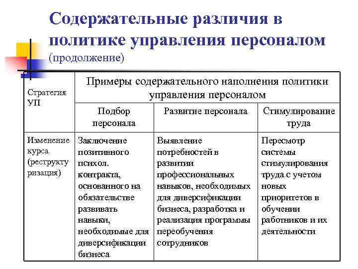 Содержательные различия в политике управления персоналом (продолжение) Стратегия УП Изменение курса (реструкту ризация) Примеры