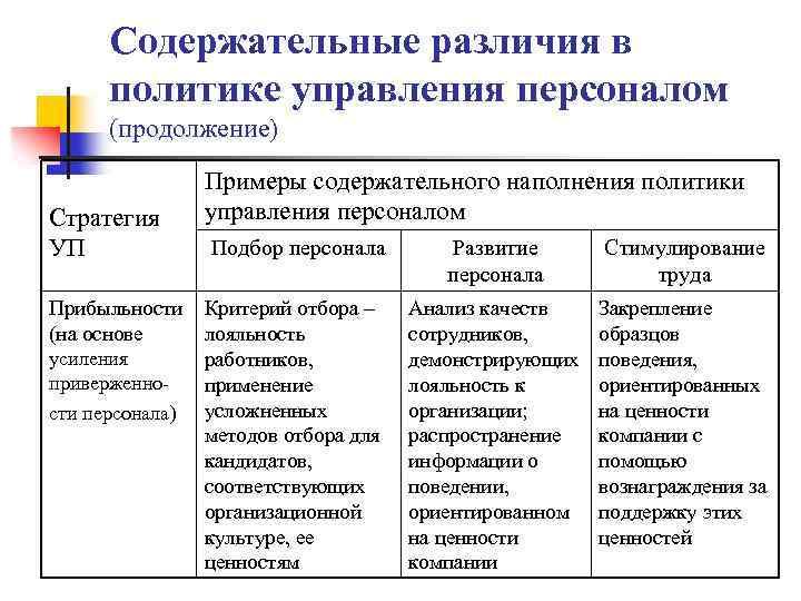 Содержательные различия в политике управления персоналом (продолжение) Стратегия УП Прибыльности (на основе усиления приверженности