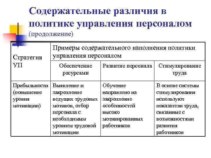 Содержательные различия в политике управления персоналом (продолжение) Стратегия УП Прибыльности (повышение уровня мотивации) Примеры